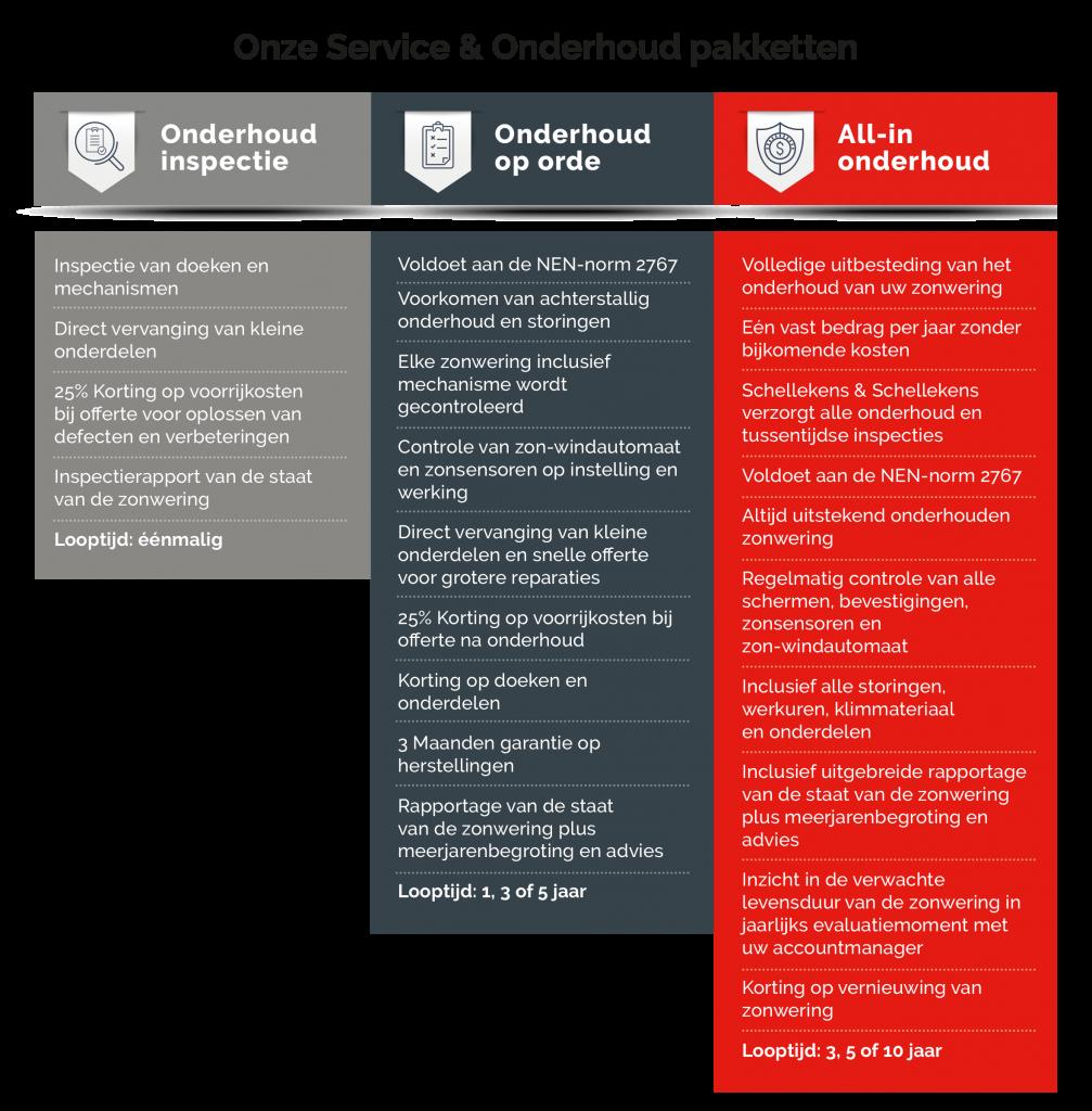 Onderhoudscontracten Service & Onderhoud